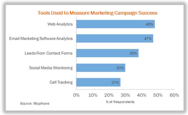 marketing measurement2 resized 600