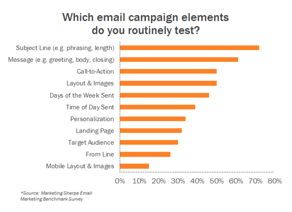 marketing sherpa email survey chart