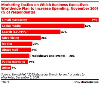 Marketing-Tactics-2010