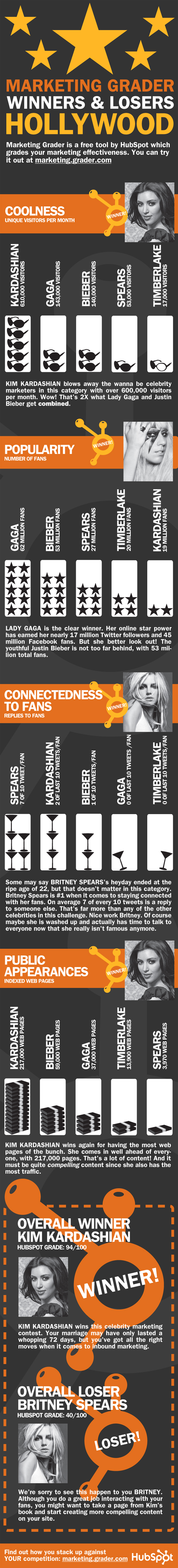 MarketingGrader Celebrity Infographic resized 600