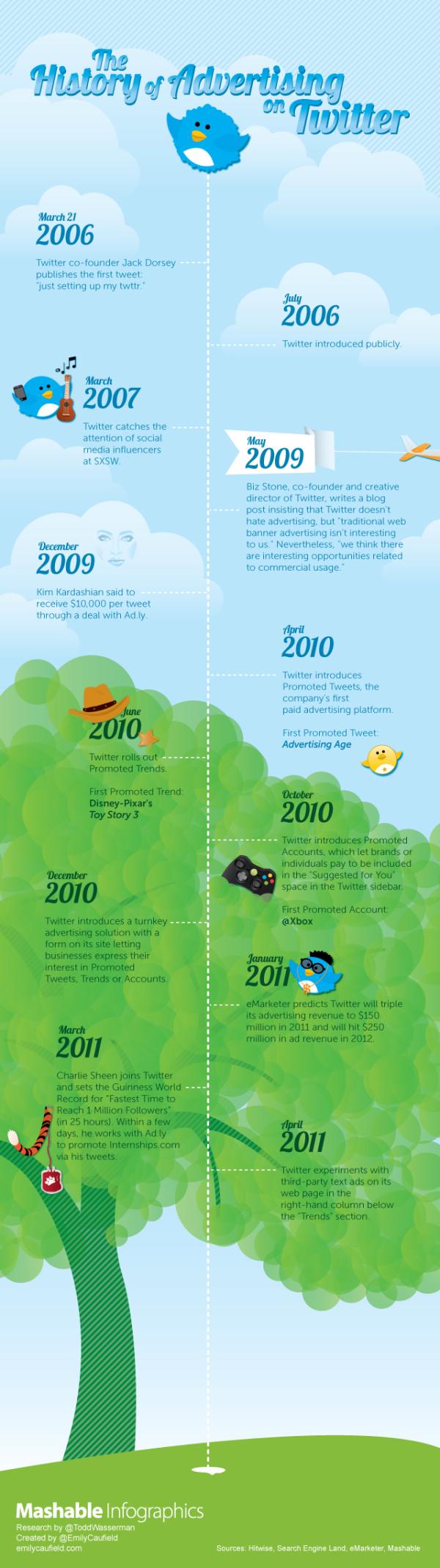 Mashable History of Twitter Advertising Infographic resized 600