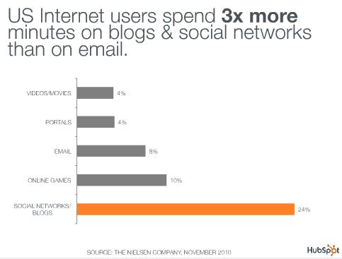 social media inbox