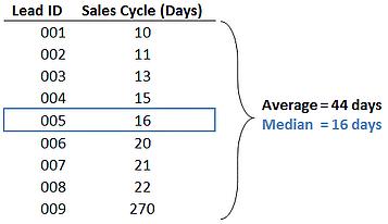 median v average