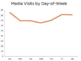 mediavistsdayofweek