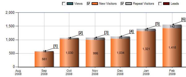 inbound marketing trafic growth