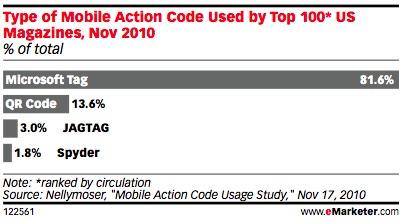 Mobile Bar Code Types resized 600