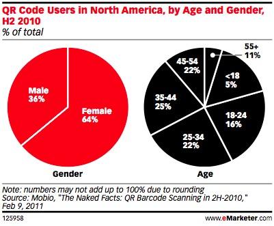 Mobile Barcode Demographics resized 600