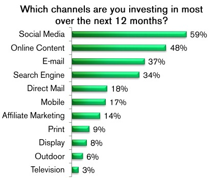 Mobile Marketing Growth Data resized 600