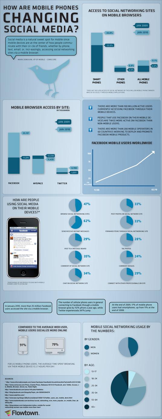 Mobile Stats Social Media resized 600