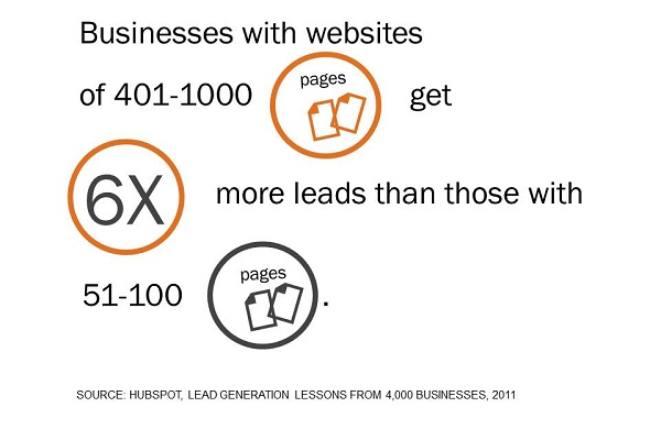 more web pages more leads