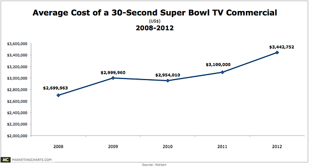 Nielsen Average Cost Super Bowl Ad 2008 2012 Jan2013