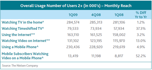 Nielsen - Subscribers by Channel Type