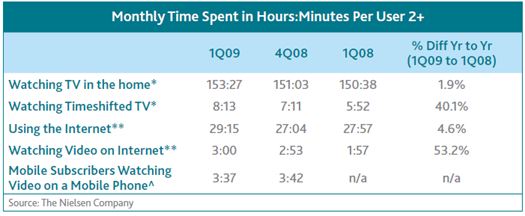 Nielsen Ratings - Time Spent on Video Channel