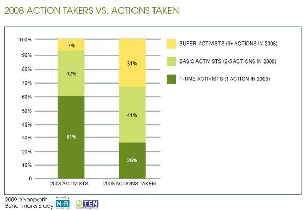 Non-Profit Action Takers