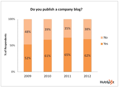 number of companies who blog hubspot