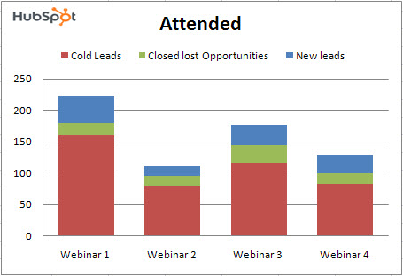 attended lead nurturing webinars