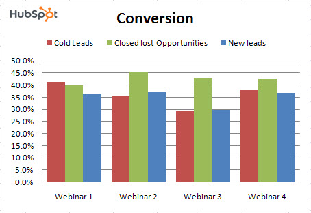 registrant to attendee conversion of lead nurturing webinars