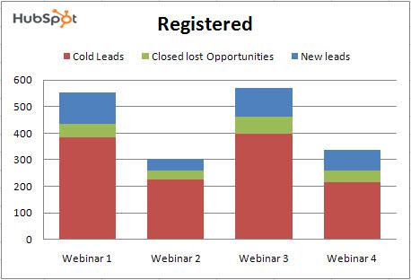 registered for lead nurturing webinars