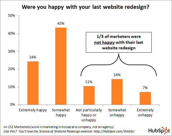 one third marketing unhappy website redesign graph hubspot