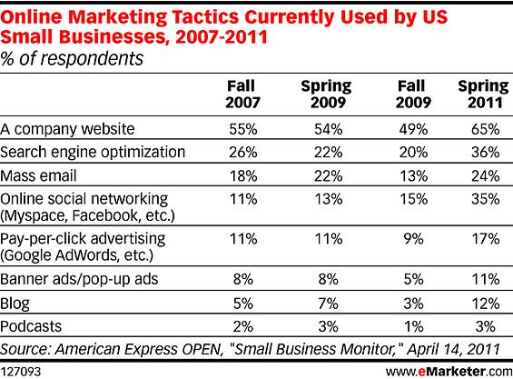 online marketing tactics resized 600