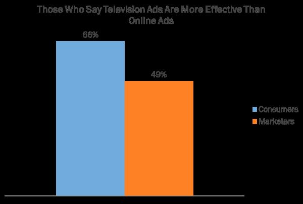 online ads stat2 resized 600