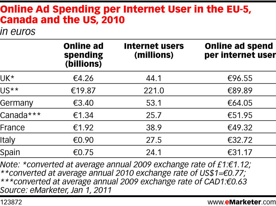 online ad spend