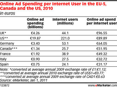 online ad spend
