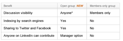 5 Tips for Managing LinkedIn Groups