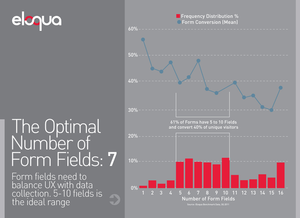 optimal form fields