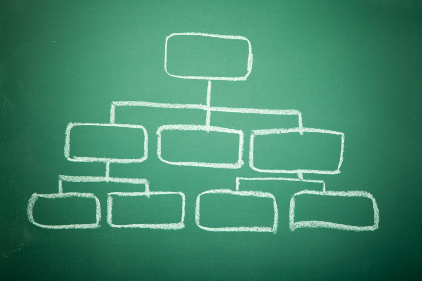 How to Structure a Kick-Ass Marketing Team for Any Company