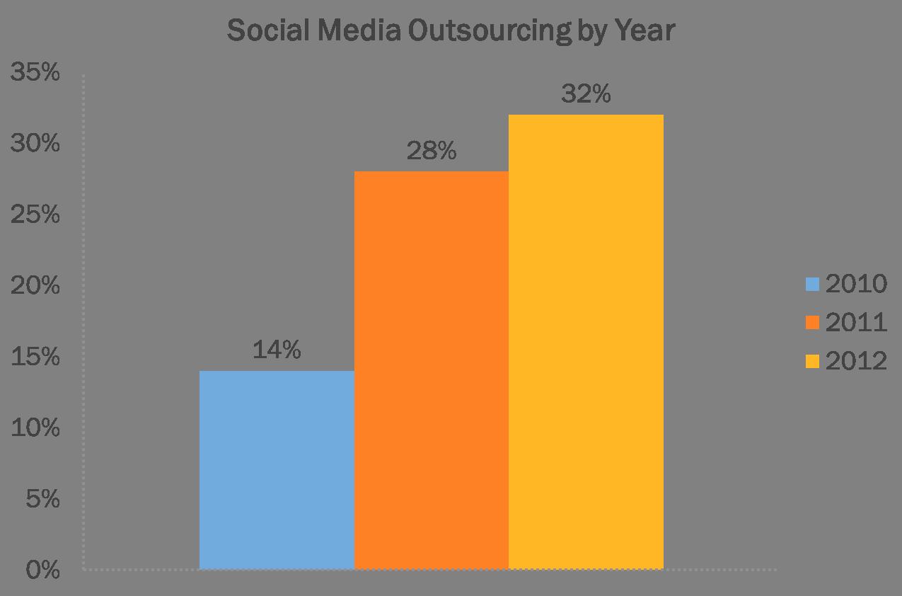outsourcing social media