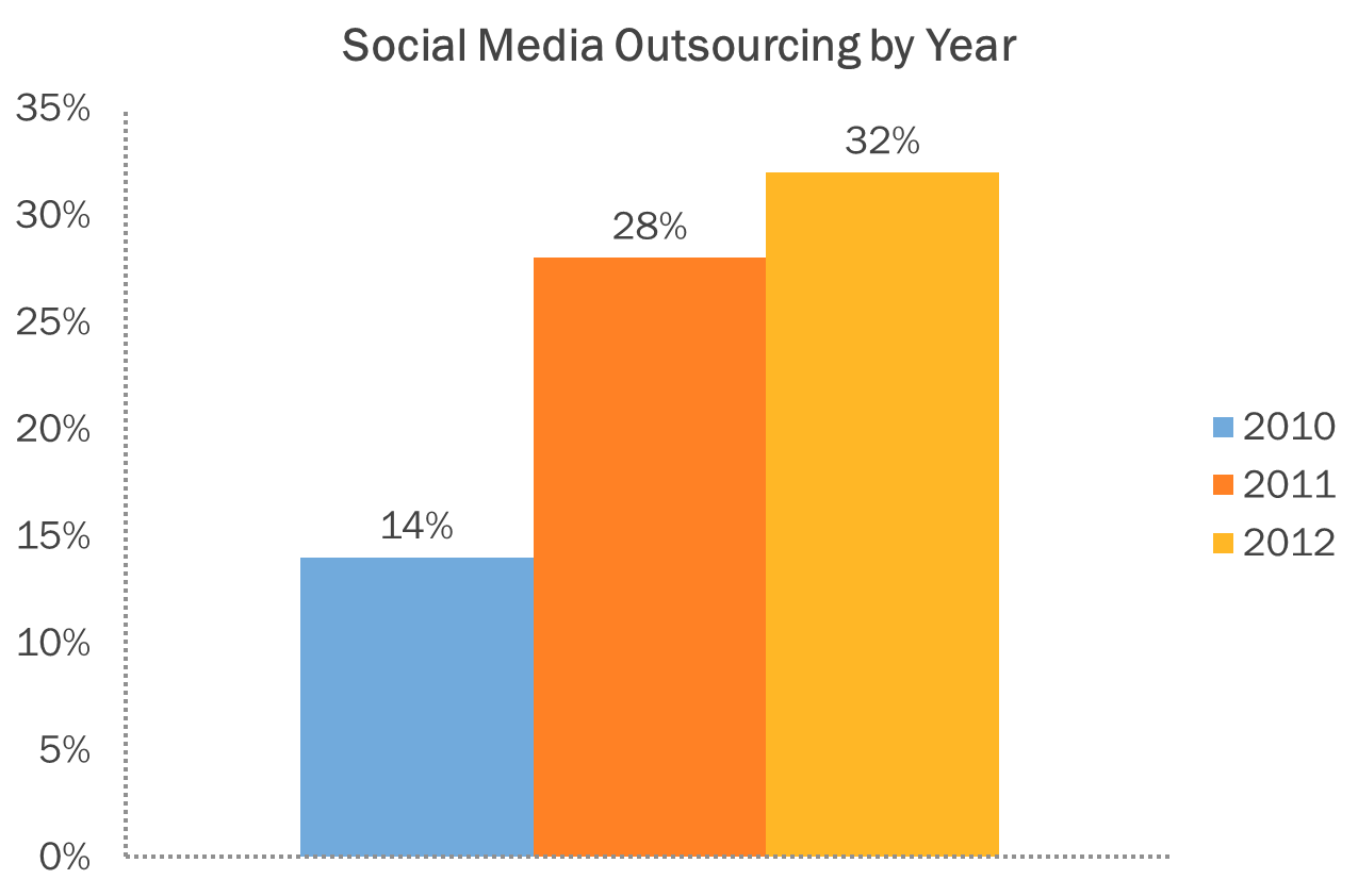 Social Media Outsourcing Increases 128% in Two Years [New Report]