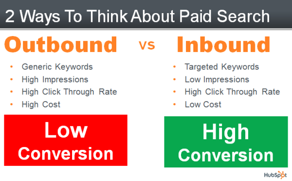 Paid Search PPC Outbound vs. Inbound