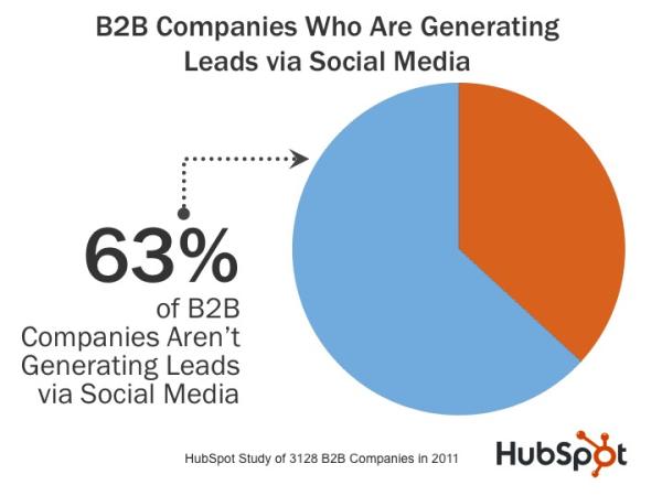 HubSpot Study Percent Social