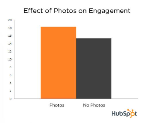 photos effect on engagement