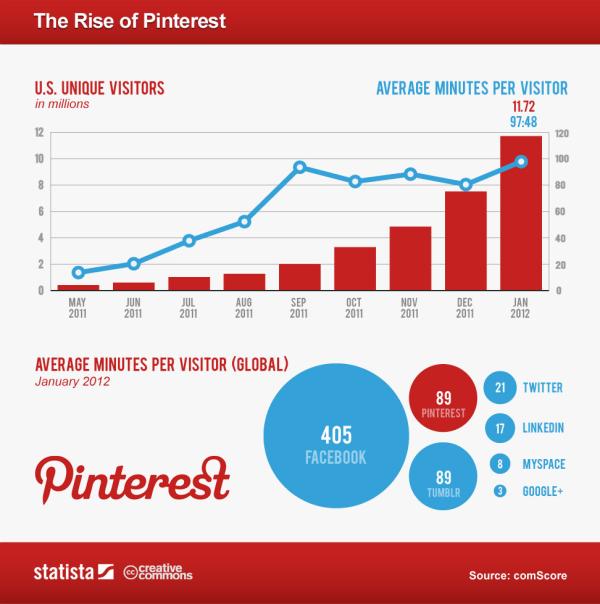 Pinterest Chart resized 600