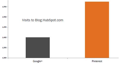 Pintrest HubSpotBlog Traffic