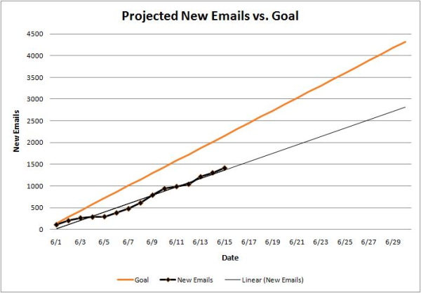 projected new emails resized 600