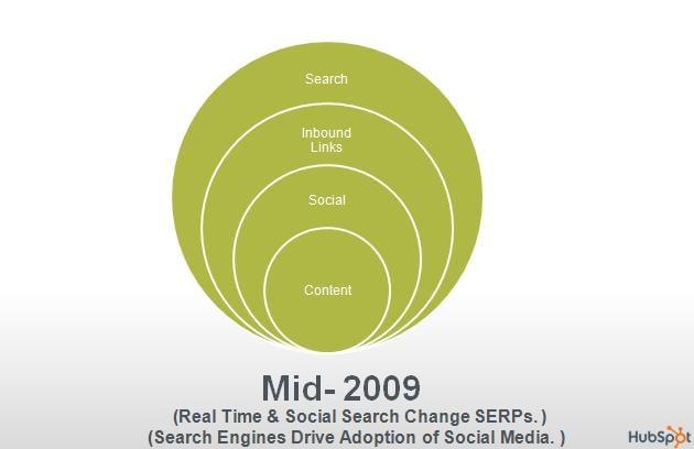 search algorithm with social media data