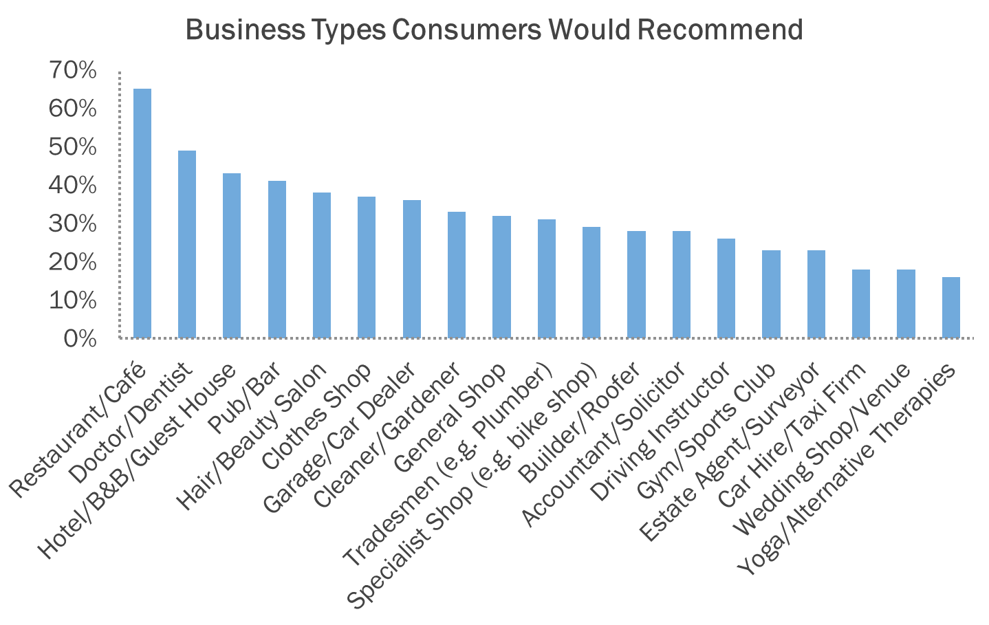 recommendations businesstype