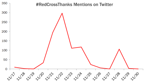 redcrossthanks hashtag