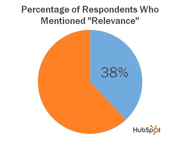 relevance pie chart