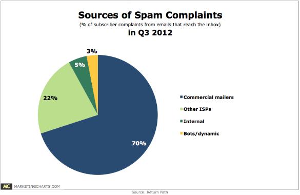 ReturnPath Spam Complaints in Q3 Nov2012