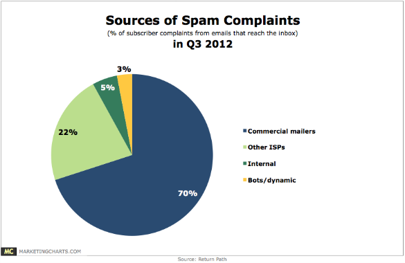 ReturnPath Spam Complaints in Q3 Nov2012