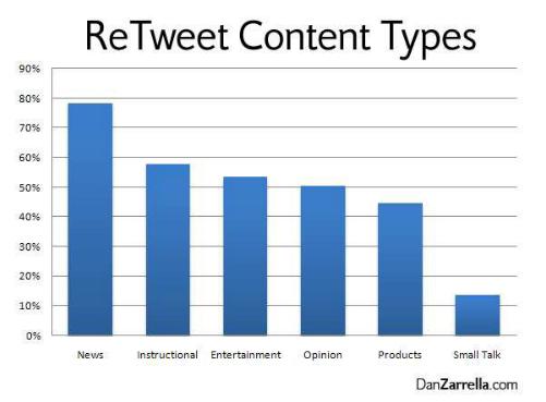 retweet content types