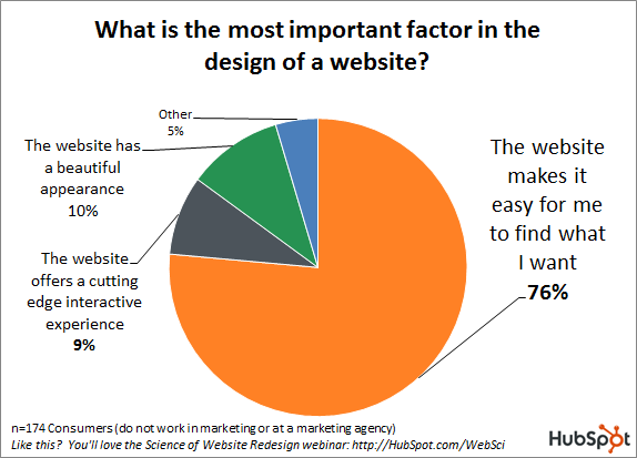 What Do 76% of Consumers Want From Your Website? [New Data]