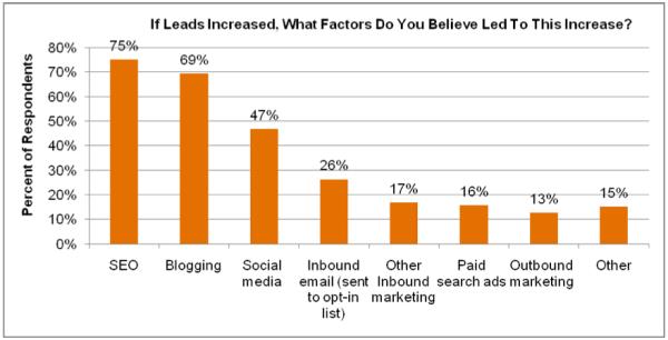 HubSpot Customer Lead Generation