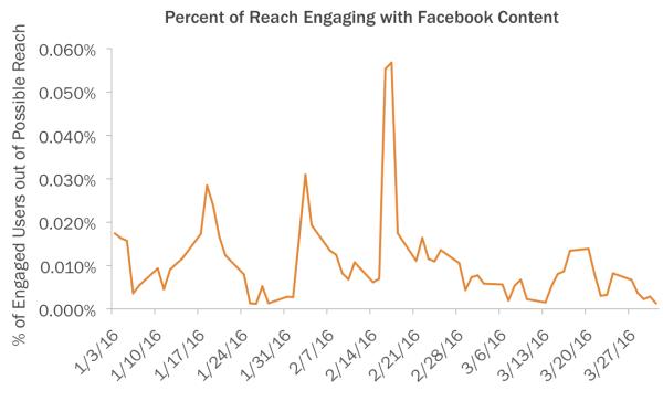 Facebook Engagement Graph