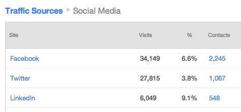 HubSpot's Social Media Tool