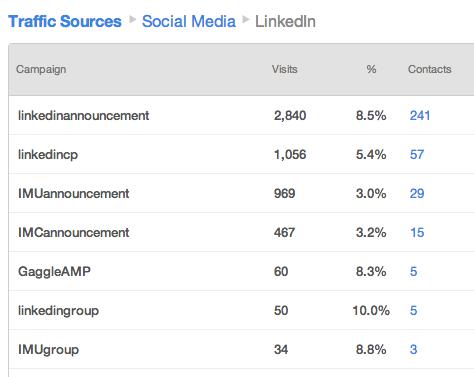 HubSpot's Social Media Tools